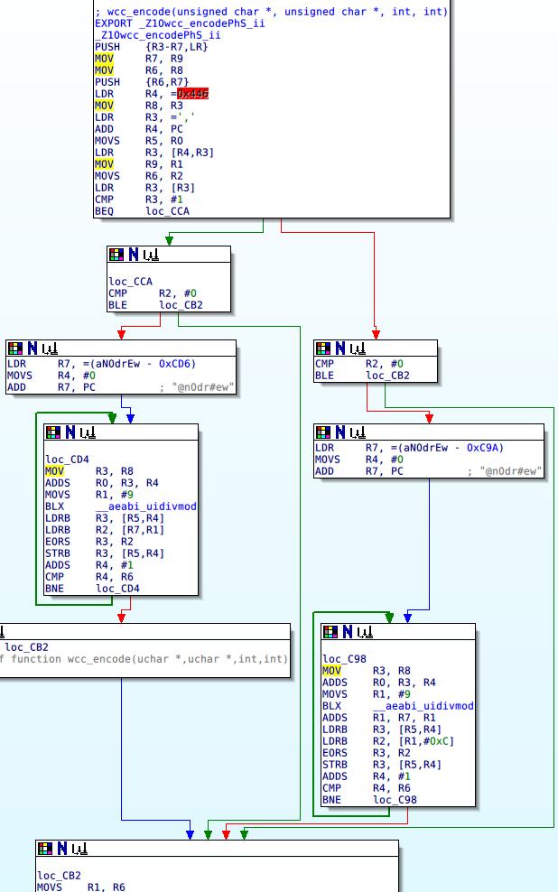 wcc_encode